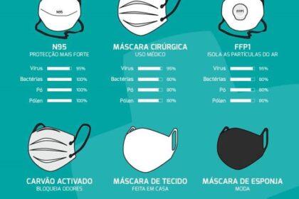 Máscaras: Proteção e Eficácia